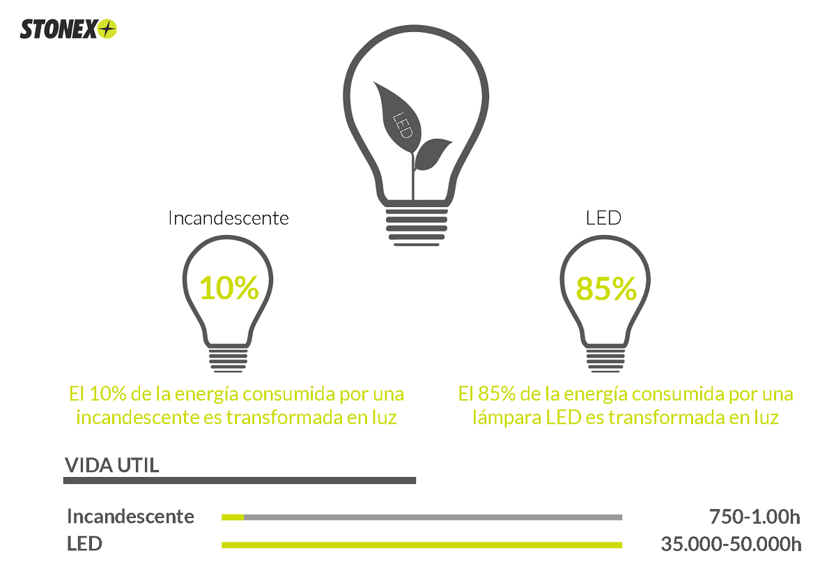 LED en la iluminación profesional, la gran apuesta del mercado
