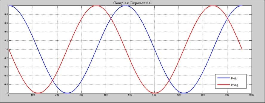 Representación Espectral 5