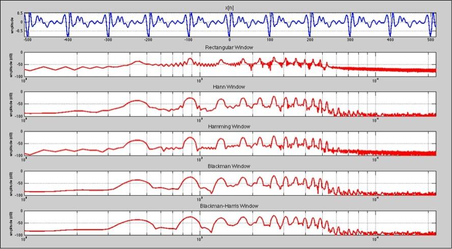 ventana de análisis en sistemas de audio profesional 13