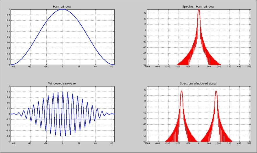 ventana de análisis en sistemas de audio profesional 6