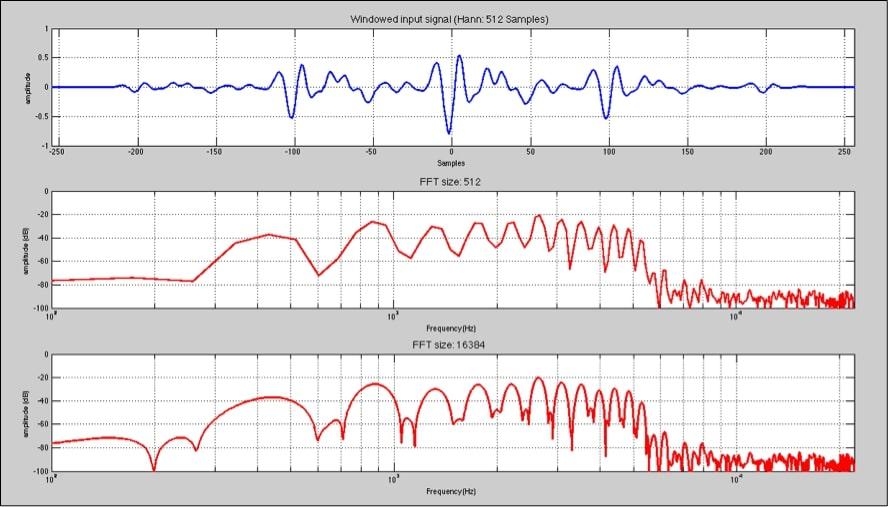 análisis en sistemas de audio profesional 3