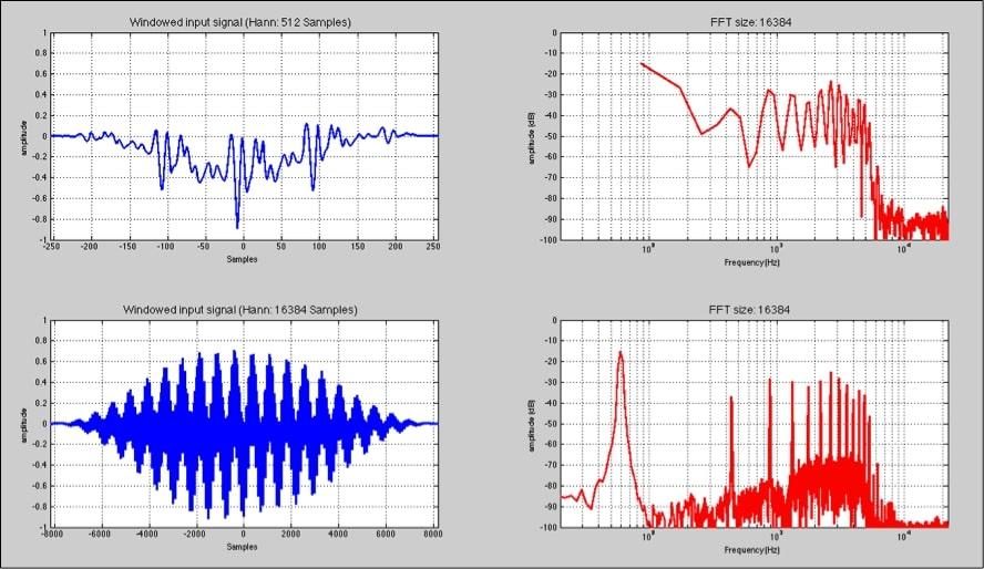 análisis en sistemas de audio profesional 4