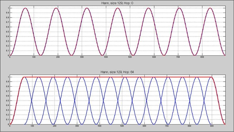 análisis en sistemas de audio profesional 5