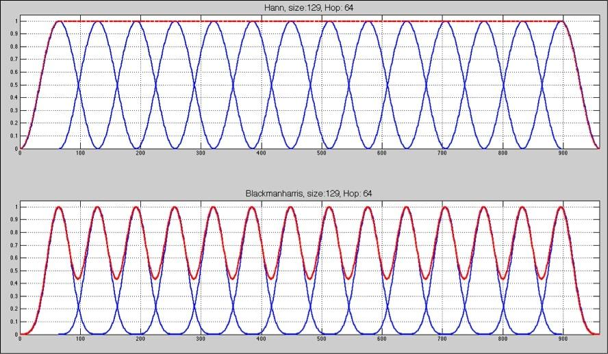 análisis en sistemas de audio profesional 6