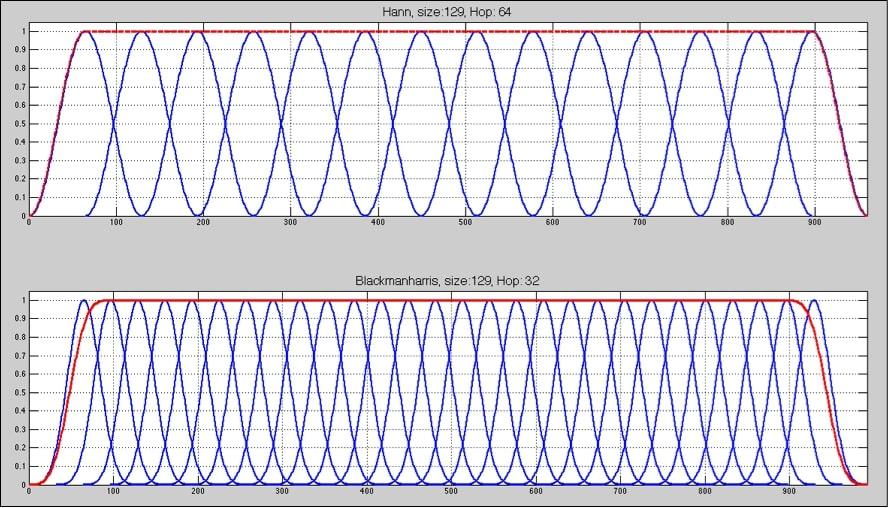 análisis en sistemas de audio profesional 7