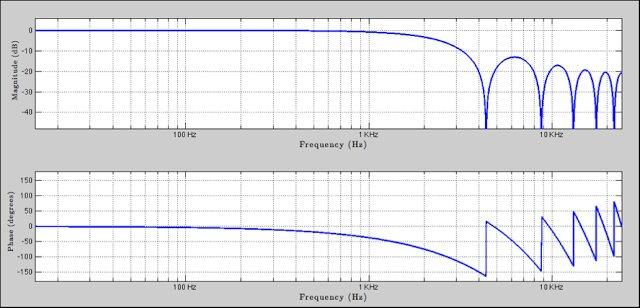filtros FIR 37