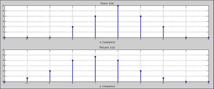 filtros FIR en aplicaciones de audio profesional 0