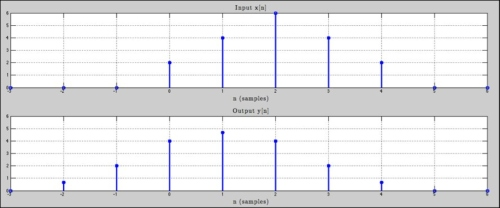 filtros FIR en aplicaciones de audio profesional 1