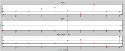 filtros FIR en aplicaciones de audio profesional 14