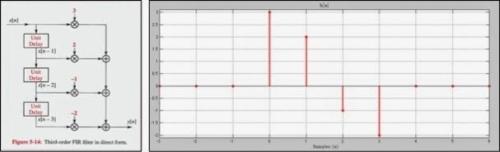 filtros FIR en aplicaciones de audio profesional 16