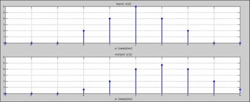 filtros FIR en aplicaciones de audio profesional 4