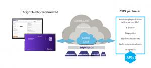 nubes para redes de señalizacion digital Control-cloud