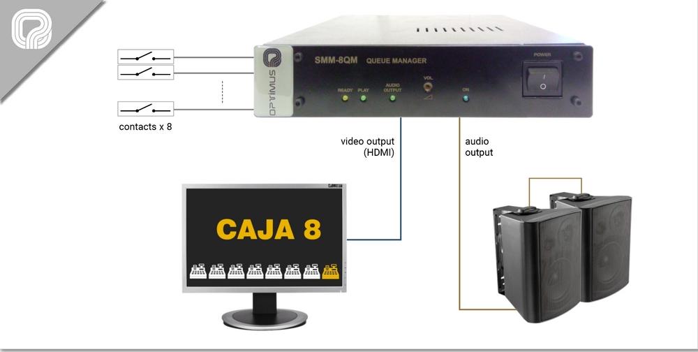Gestor de colas de espera con 8 contactos y salida de audio y vídeo configurable