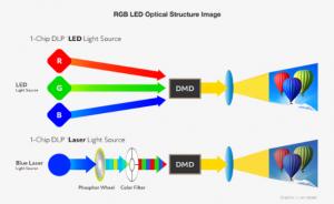 Tecnología de proyección LED RGB
