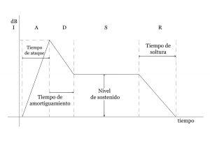 Procesadores Dinámicos Compresores de sonido/Limitadores