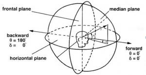 La localización del sonido