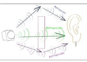 Reverberación y acoplamiento