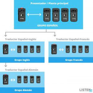 sistema de comunicación inalámbrica ListenTALK 2.0